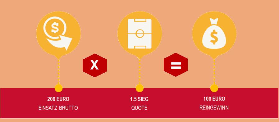 Keine Wettsteuer berechnen