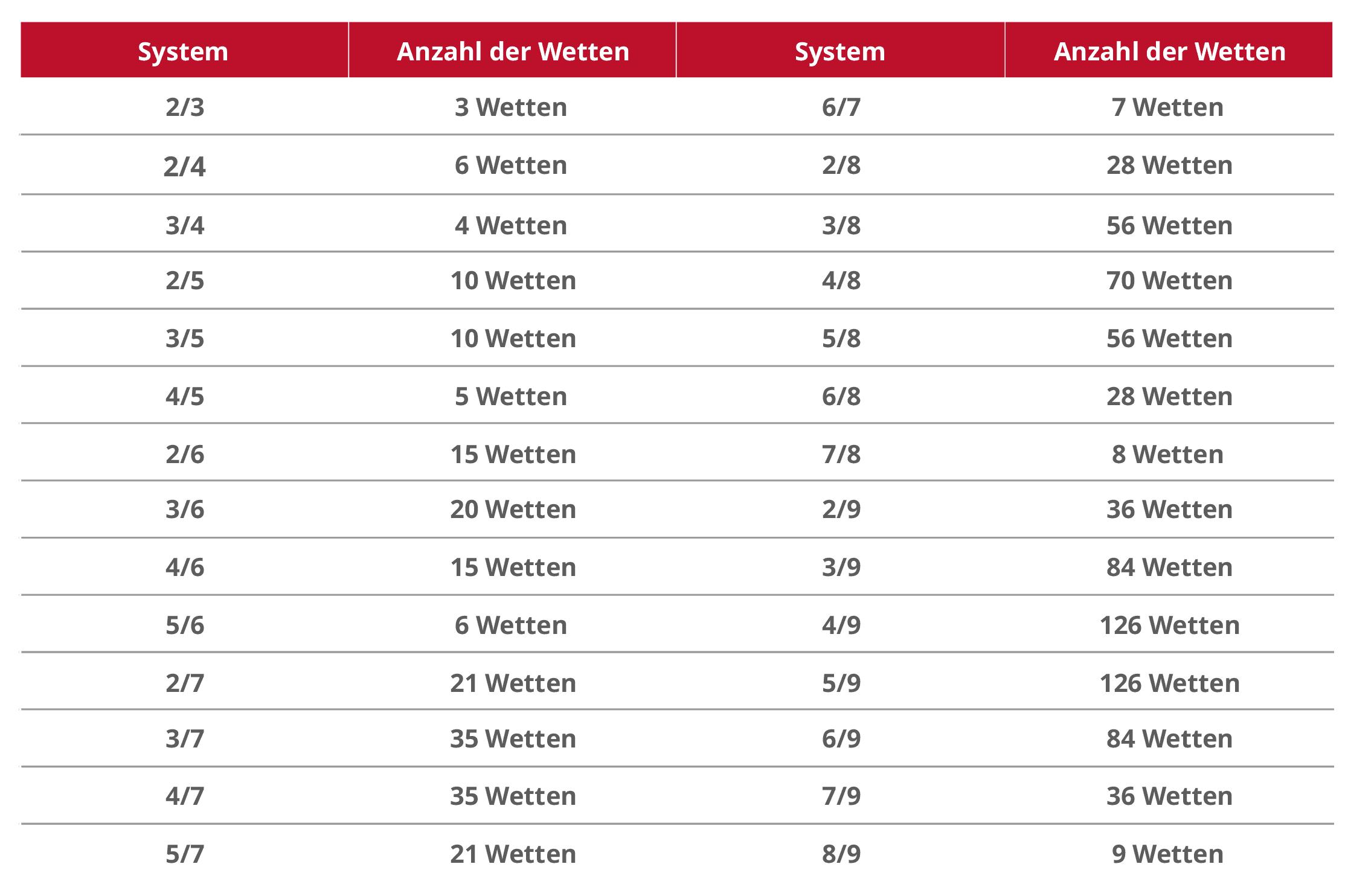 Systemwetten Tabelle