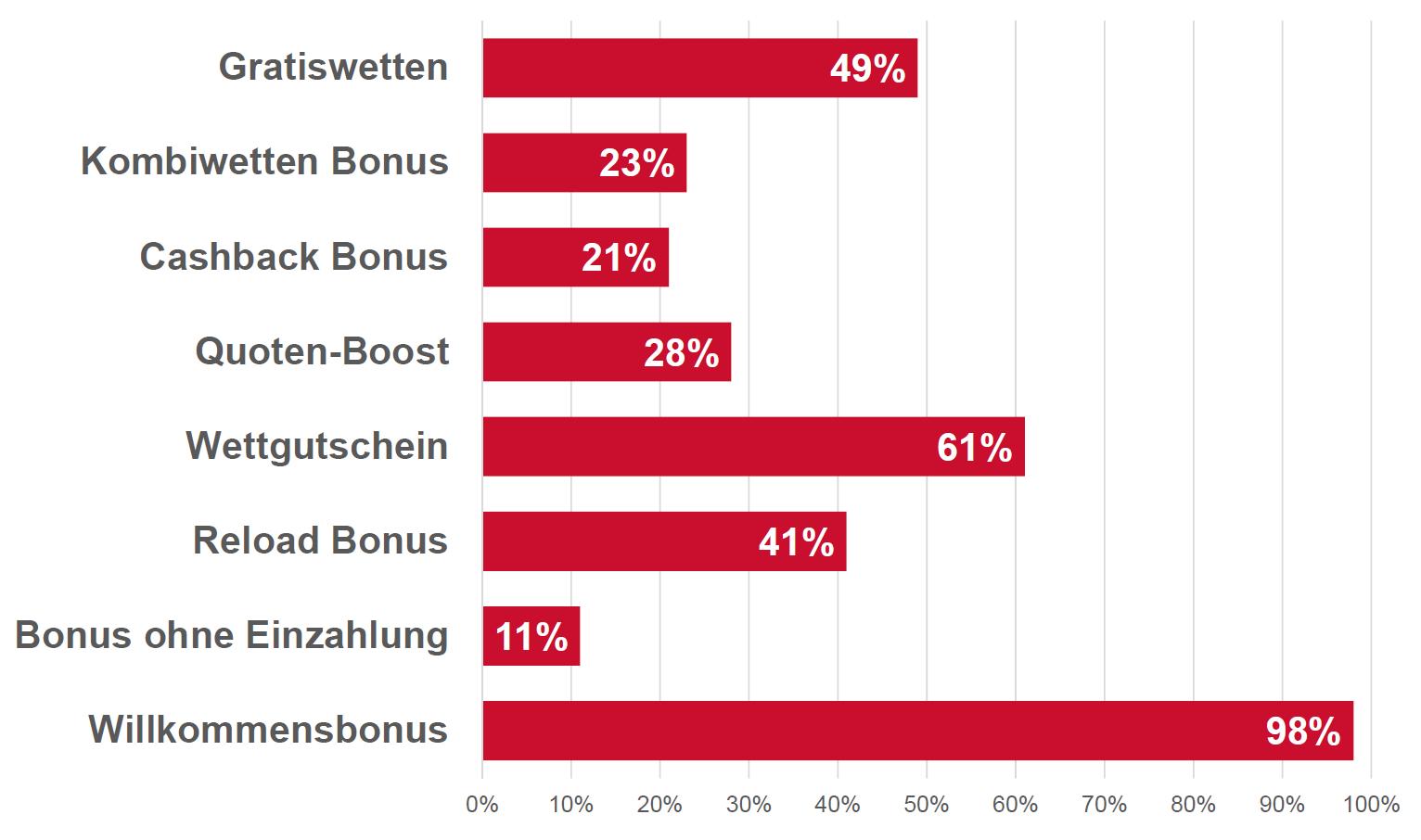 Grafik aus unserem Wettbonus Vergleich, welcher Wettbonus wird am meisten vom Wettanbieter angeboten