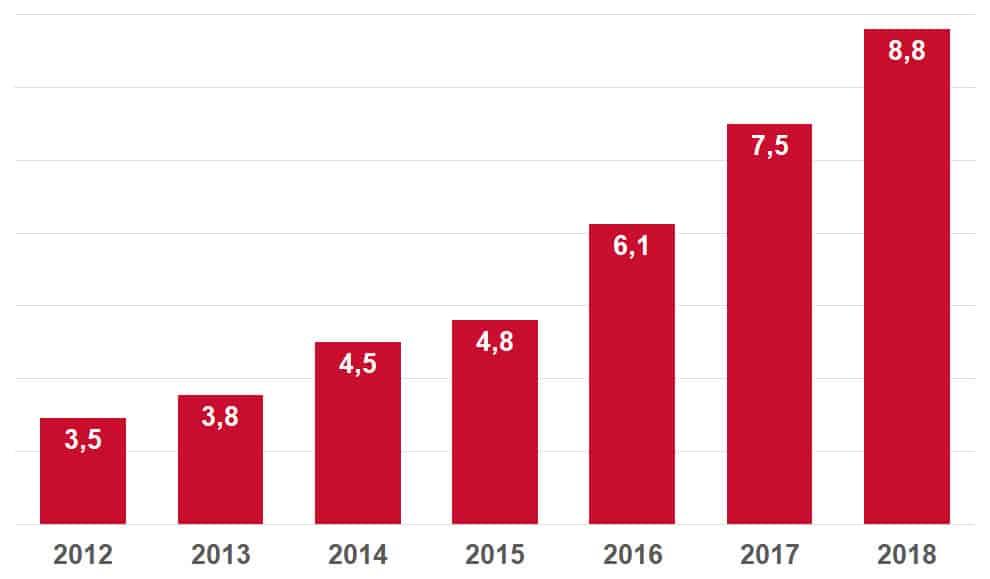 Statistik steigender Umsatz mit Sportwetten in Deutschland in Millionen Euro