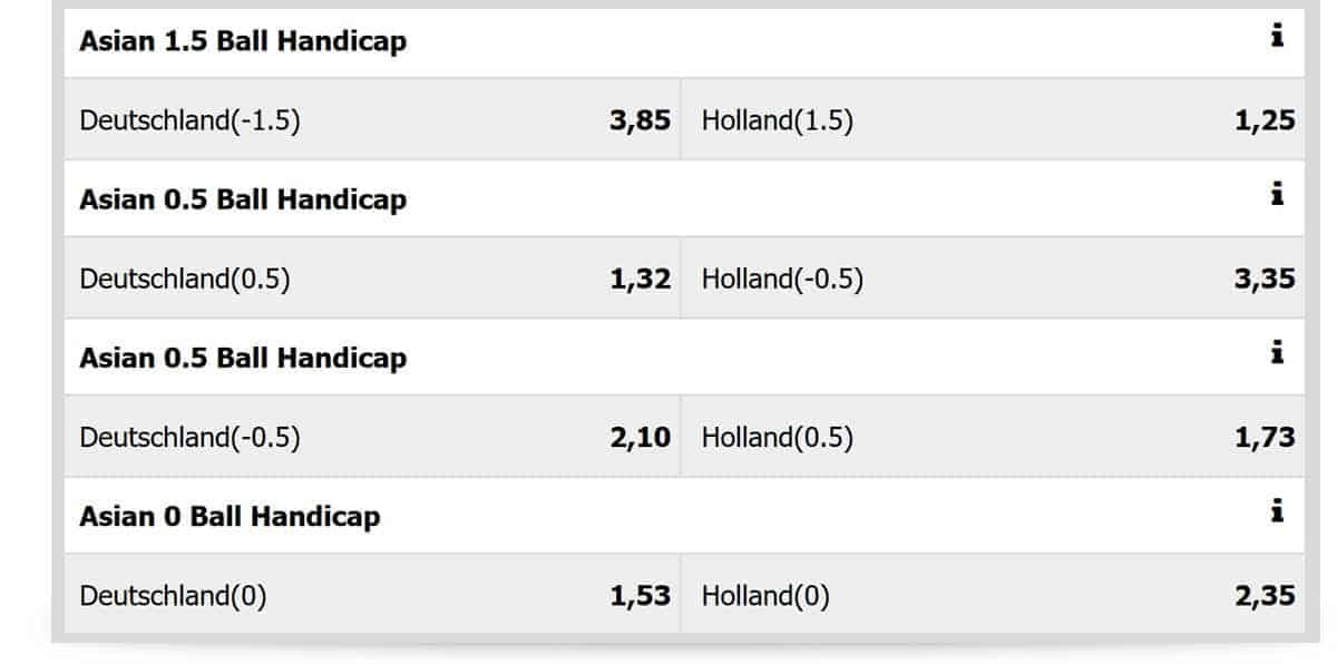 Asian Handicap Wetten