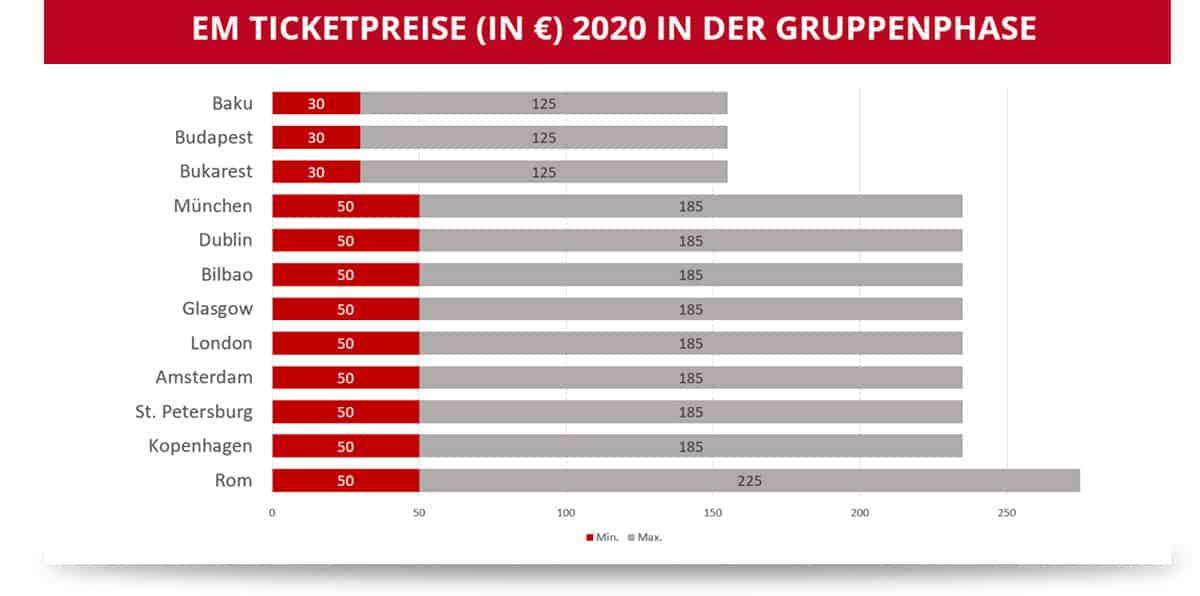 EM 2020 Ticketpreise Gruppenphase