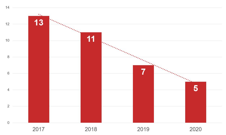 Grafik zur Entwicklung von Wettanbietern die einen Wettbonus ohne Einzahlung anbieten
