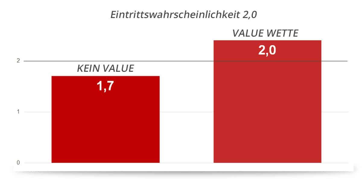Grafik zur Erklärung der Value Wette