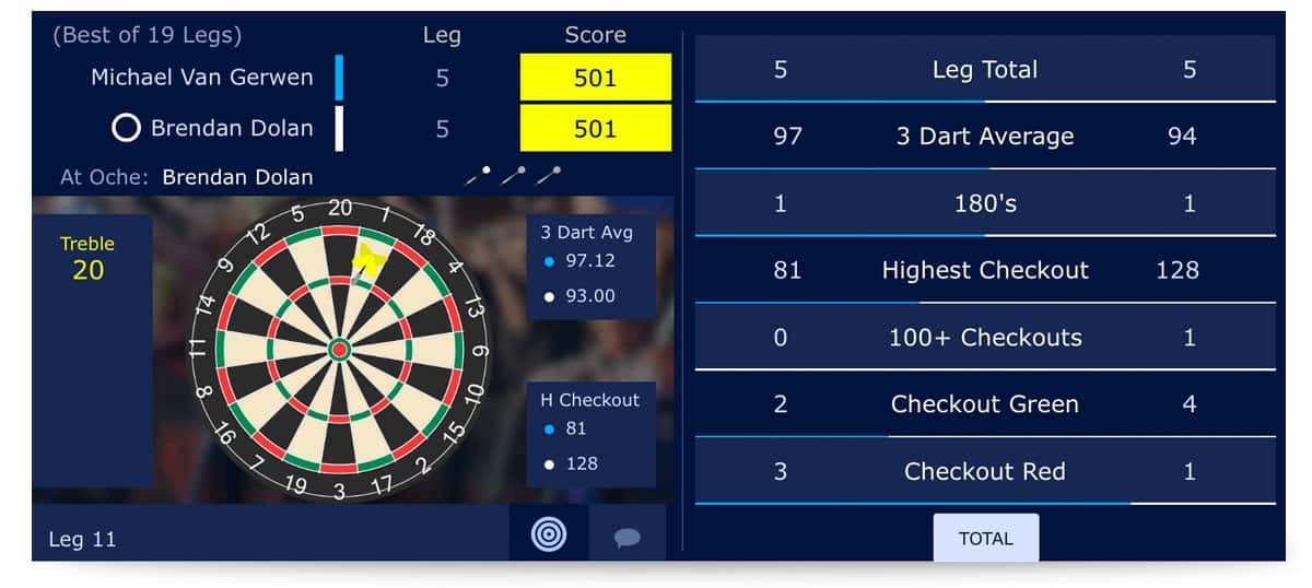 Livewetten Darts William Hill