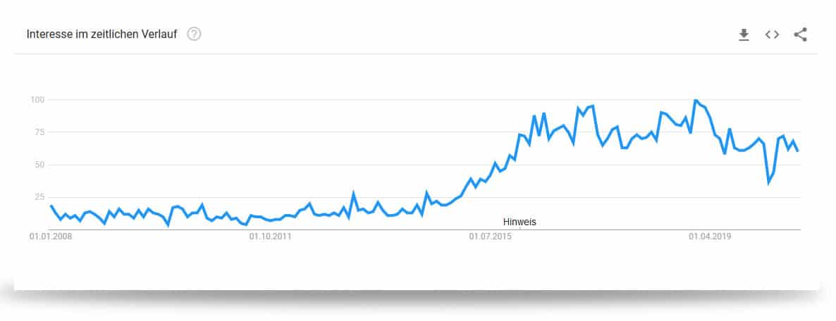 Google Trends: Matched Betting
