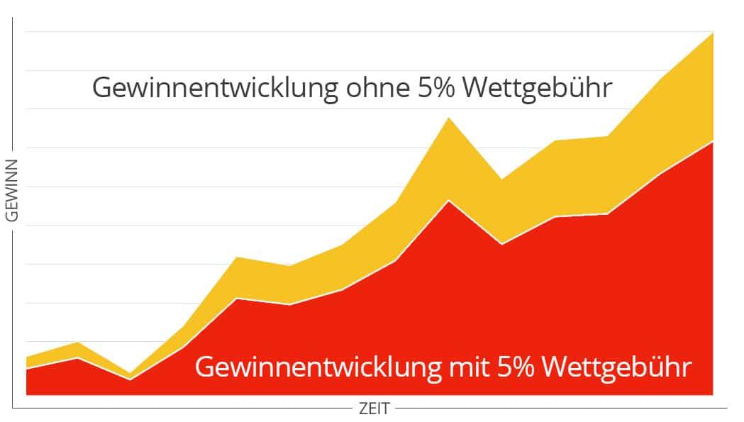 Grafik der Gewinnentwicklung bei Wettanbietern ohne Steuer im Vergleich zu Wettanbieter mit Steuer