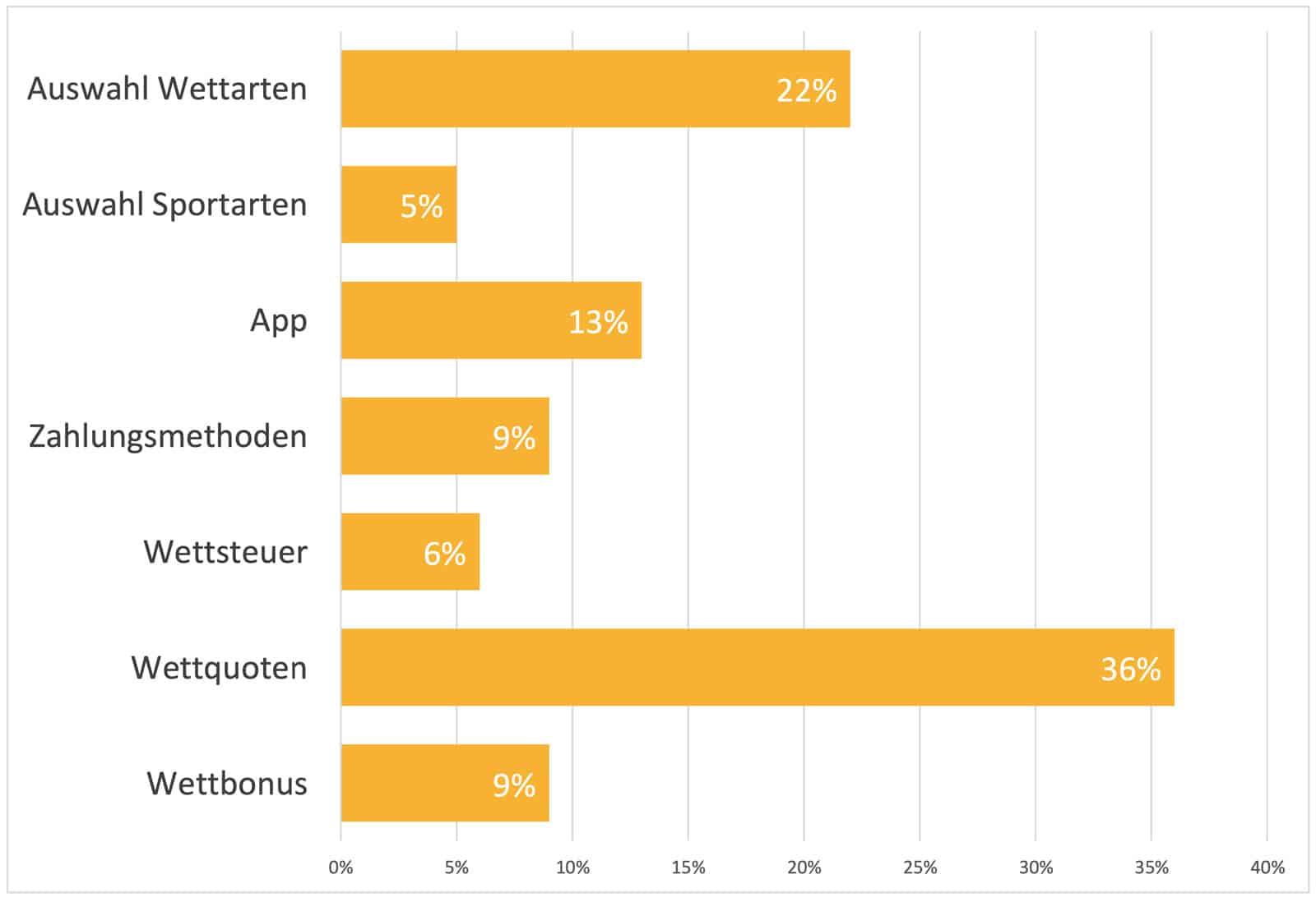 Grafik Wettanbieter Vergleich Leser. -Nach diesen Kriterien gehen User vor