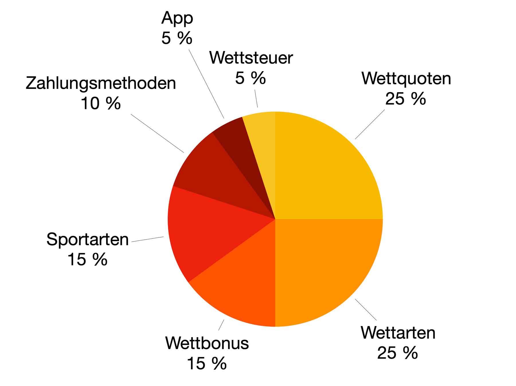 Gewichtung Kriterien für Wettanbieter Vergleich und Ranking