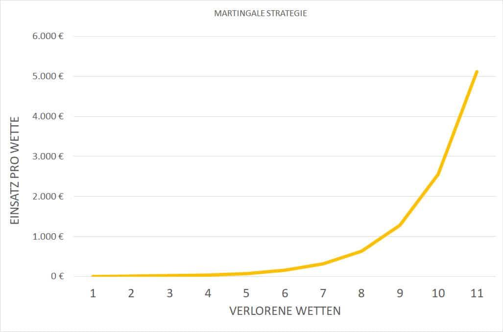 Grafik: Erklärung Martingale Strategie gehört nicht zur Kategorie erfolgreiche Wettstrategie