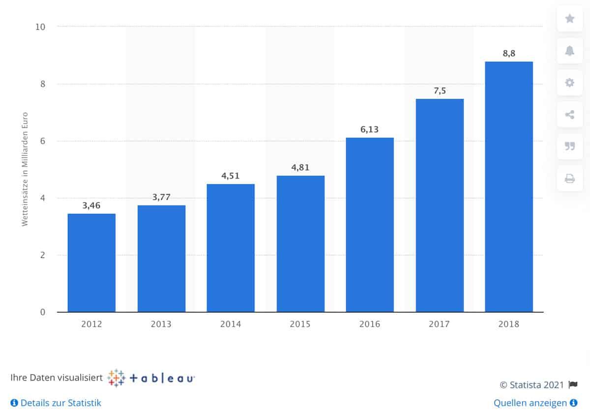 Statistik Umsätze deutsche Wettanbieter