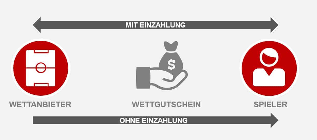 Grafik zur Erklärung eines Wettgutschein ohne EInzahlung