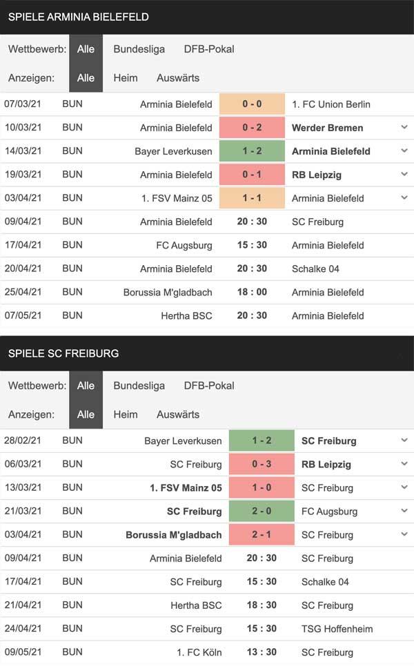 Statistik zum Tipp Bielefeld gegen Freiburg am 9.4.2021