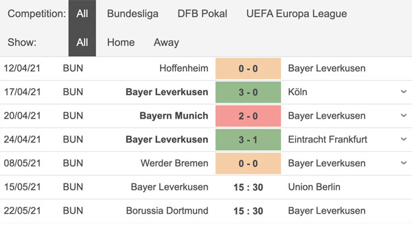 Aktuelle Statistik Bayer Leverkusen 15.01.2021